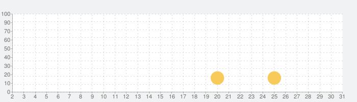 動物園レスキュー: マッチ 3 と動物 (Zoo Rescue)の話題指数グラフ(3月31日(火))