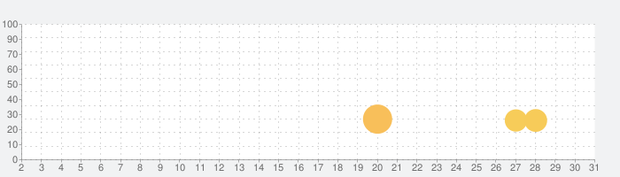 workhubの話題指数グラフ(7月31日(土))