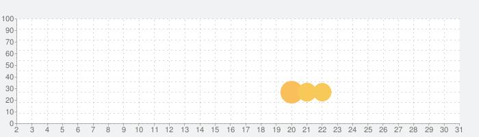 Paradiseの話題指数グラフ(7月31日(土))