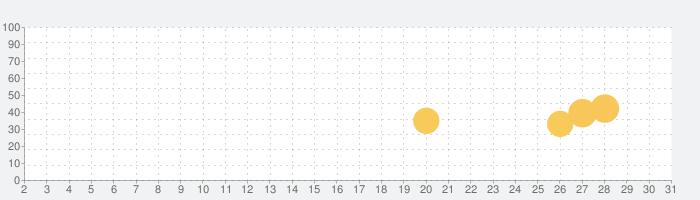 いずみ市民生協アプリの話題指数グラフ(7月31日(土))