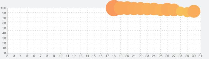 ディズニー ツイステッドワンダーランドの話題指数グラフ(3月31日(火))