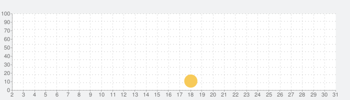 AR Ruler Lite - 長さ・距離を測るの話題指数グラフ(10月31日(土))