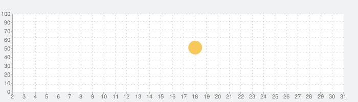BAYCREW'Sの話題指数グラフ(7月31日(土))
