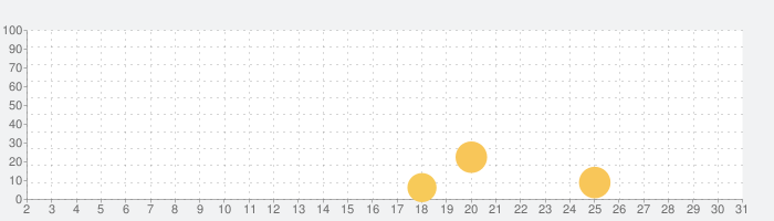Star Trek™ 艦隊コマンドの話題指数グラフ(3月31日(火))
