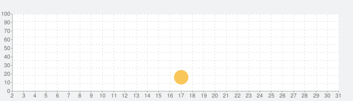AdFilter - 広告ブロックの話題指数グラフ(10月31日(土))