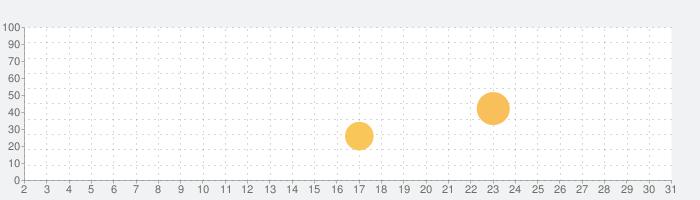電波時計較正 - 世界6局の電波シミュレーションの話題指数グラフ(10月31日(土))