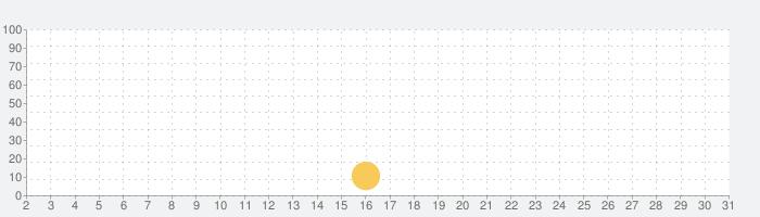 話題のアニメ、声優のラジオ番組が楽しめる 【響】の話題指数グラフ(10月31日(土))