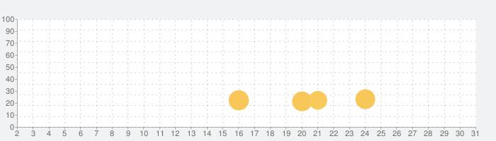 Delete Puzzle: Erase Herの話題指数グラフ(7月31日(土))