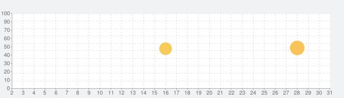 HKT48 Mailの話題指数グラフ(7月31日(土))