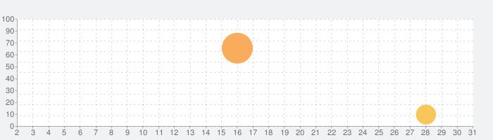 Hero Rescueの話題指数グラフ(3月31日(火))