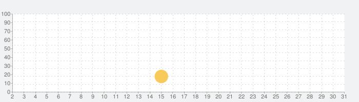 ガール・カフェ・ガンの話題指数グラフ(10月31日(土))