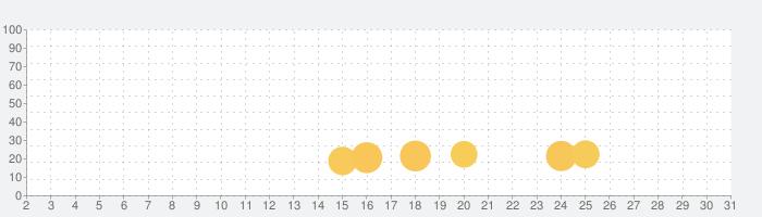 麻豆视频-麻豆传媒映画,SWAG,麻豆短视频の話題指数グラフ(7月31日(土))