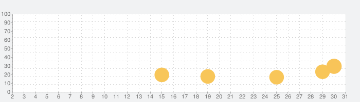 Breathable Air Quality Widgetの話題指数グラフ(7月31日(土))