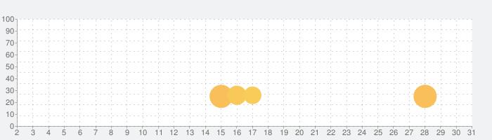 S2音楽プレーヤーの話題指数グラフ(7月31日(土))