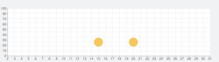 出港!!コンテナ丸の話題指数グラフ(7月31日(土))