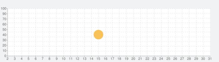 OneWidget - Widgets in One Appの話題指数グラフ(10月31日(土))