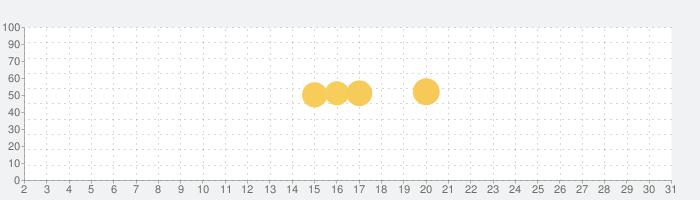 Busuu で語学学習の話題指数グラフ(10月31日(土))