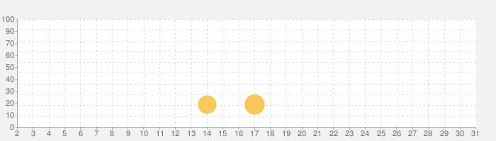 Cinema FV-5の話題指数グラフ(7月31日(土))