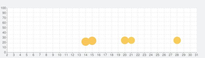 Zombie Virus-Strikeの話題指数グラフ(7月31日(土))