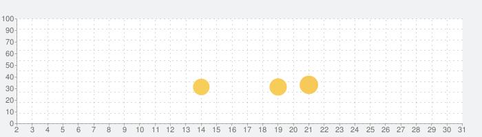 キングダムウォーズの話題指数グラフ(3月31日(火))