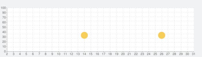 Lapse: A Forgotten Future (忘れられた未来)の話題指数グラフ(3月31日(火))