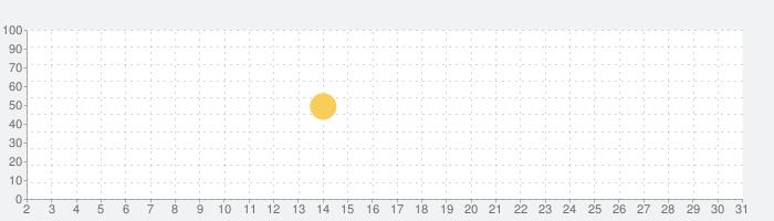 チャット占いアプリUranow ウラナーウの話題指数グラフ(7月31日(土))
