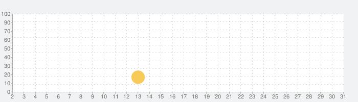 適職診断~fitting JOB~の話題指数グラフ(7月31日(土))