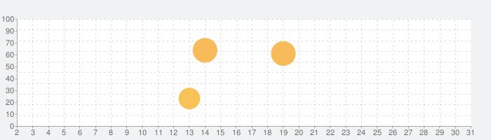 美しい壁紙アイコン ハスの花の灯り 無料の話題指数グラフ(7月31日(土))