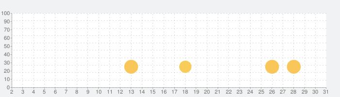 Cute Eyes Maker - かわいい目を作るメイクアップゲームの話題指数グラフ(3月31日(火))
