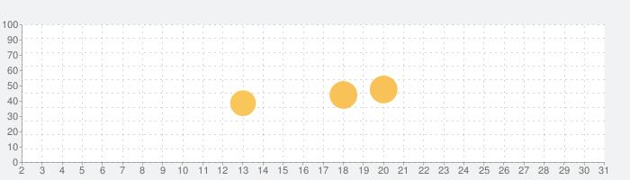 アンケートでポイント-お小遣いを稼ぐ・貯めるならPowl(ポール)の話題指数グラフ(7月31日(土))
