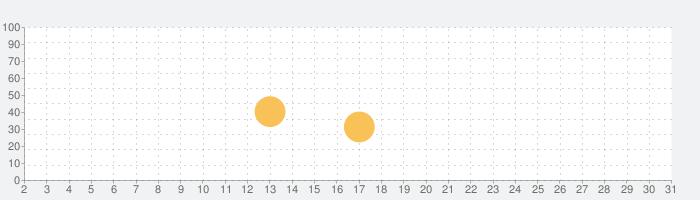 Pic Cleaner - 重複した画像を削除の話題指数グラフ(10月31日(土))