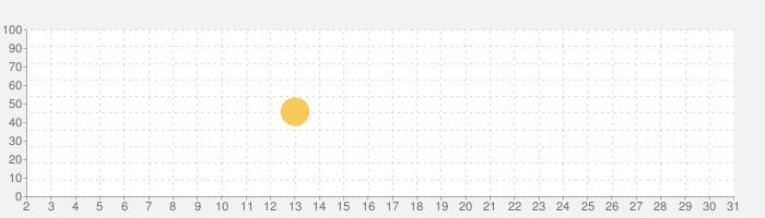 無料!古文・漢文(古文単語、古典文法、漢文)の話題指数グラフ(10月31日(土))