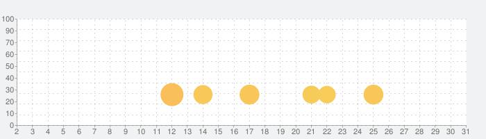 読んで聴いて慣れる宅建士過去問の話題指数グラフ(7月31日(土))