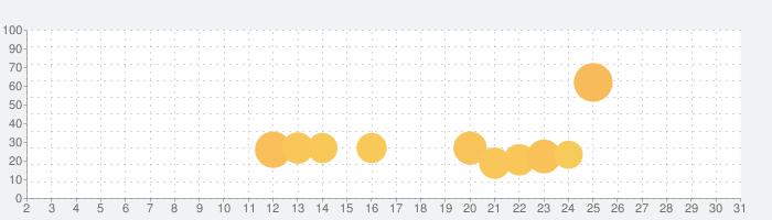 Tokyo Gold - 2021 Summer Gamesの話題指数グラフ(7月31日(土))