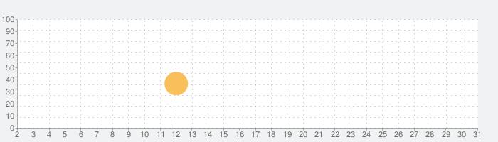 NOeSIS 嘘を吐いた記憶の物語の話題指数グラフ(3月31日(火))