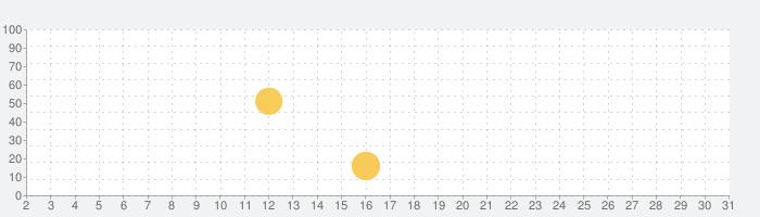 Paravi(パラビ)-国内ドラマ数が日本最大級-の話題指数グラフ(7月31日(土))