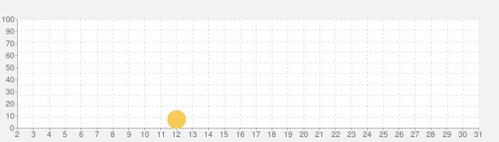 Black Kingdom(黒王国戦争)の話題指数グラフ(5月31日(日))