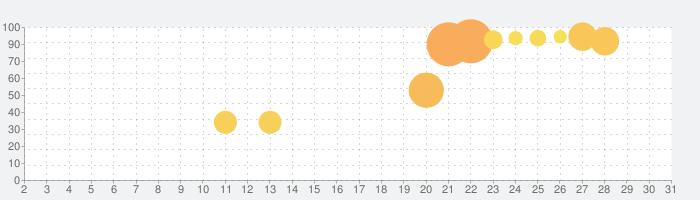 刀剣乱舞-ONLINE- Pocketの話題指数グラフ(10月31日(土))