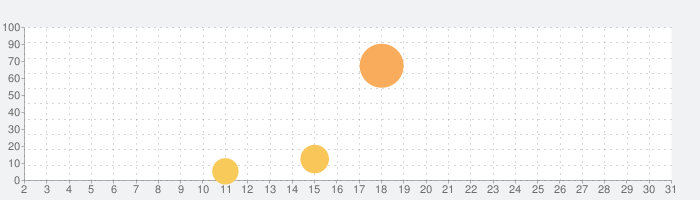 My City : Newborn Babyの話題指数グラフ(3月31日(火))