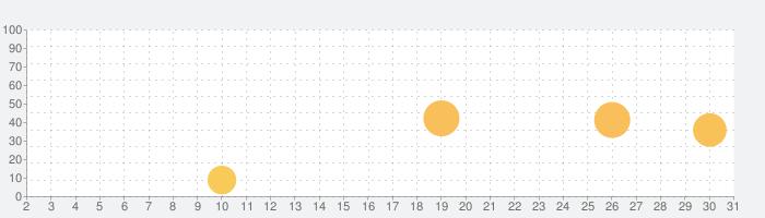 クリップボード「コピカン」の話題指数グラフ(10月31日(土))