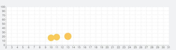 地球滅亡 60秒前!の話題指数グラフ(10月31日(土))