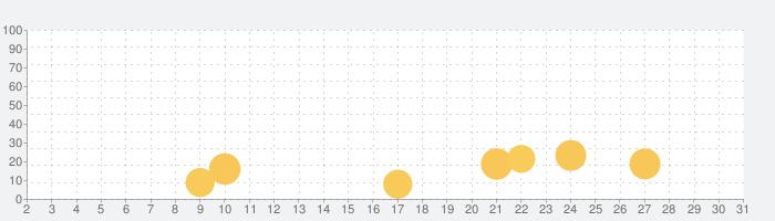 ハンターアサシンの話題指数グラフ(5月31日(日))