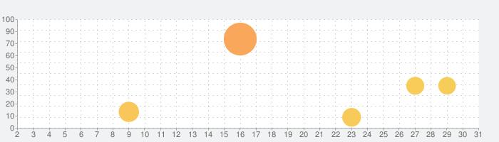 NHK キッズの話題指数グラフ(5月31日(日))