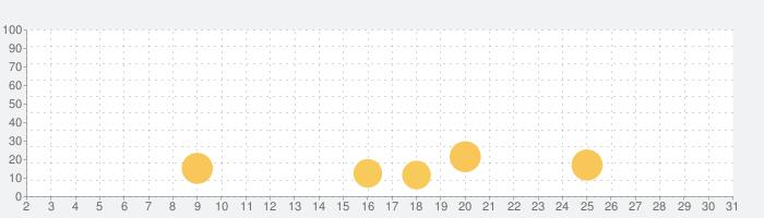 ダメージ計算SS for ポケモン ソード & シールドの話題指数グラフ(10月31日(土))