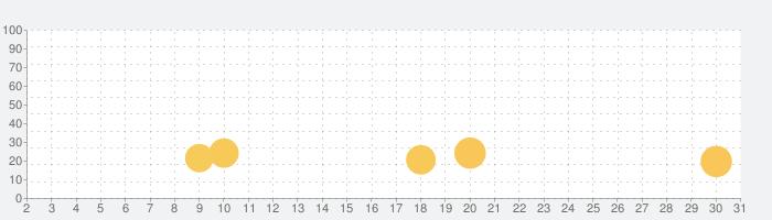 LINE:ピクサー タワー ~おかいものパズル~の話題指数グラフ(7月31日(土))
