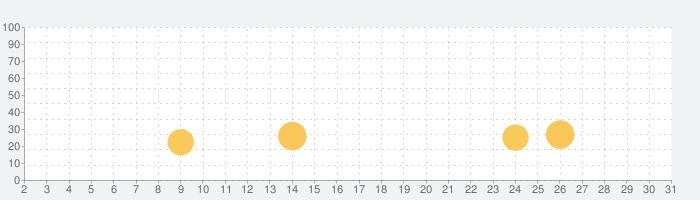 Isle of Skye: 戦略系ボードゲームの話題指数グラフ(5月31日(日))