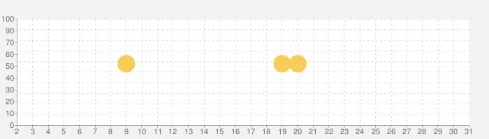 花の名前 写真 調べる無料 花図鑑~植物図鑑 アプリ ガーデニング インテリア部屋作りの話題指数グラフ(3月31日(火))