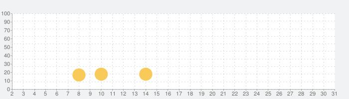 タロットの話題指数グラフ(7月31日(土))