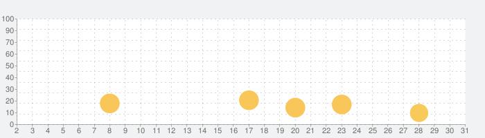 JoyTunes がおくる Simply Pianoの話題指数グラフ(5月31日(日))
