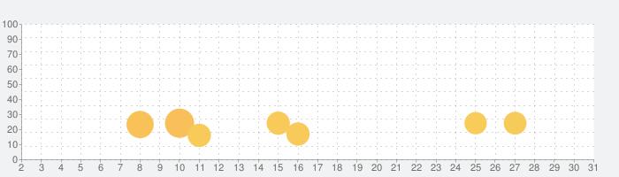 tentacle locker guideの話題指数グラフ(7月31日(土))